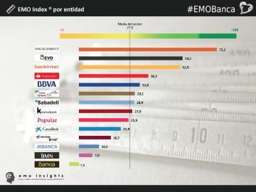 1429024778_Emo_Index_por_entidad