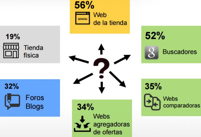Dónde buscan información los compradores online