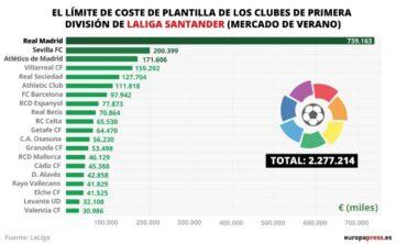 fútbol economía